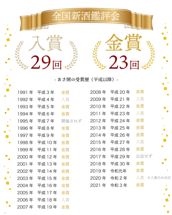 快挙!29回入賞、うち23回金賞!