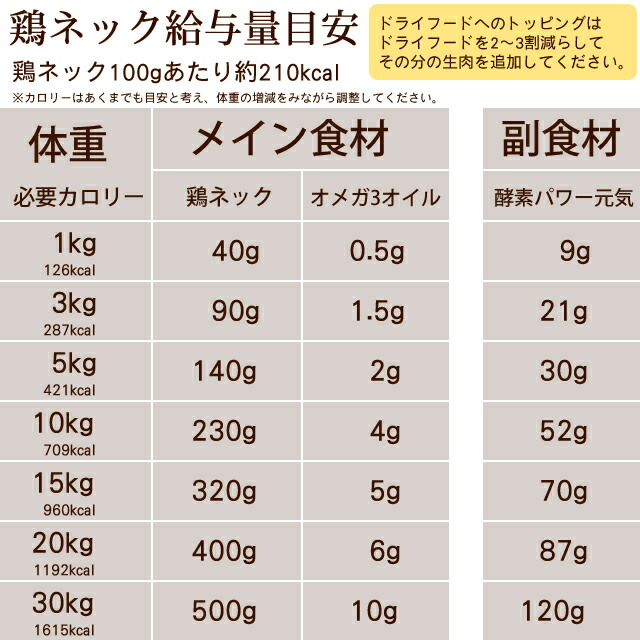 体重別のネック骨ごとミンチ給与量目安