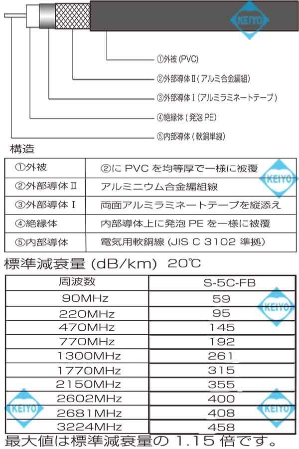 S-5CFBA-250M(黒色・薄灰色)【ダブルシールド仕様S-5CFBA-250M同軸ケーブル】