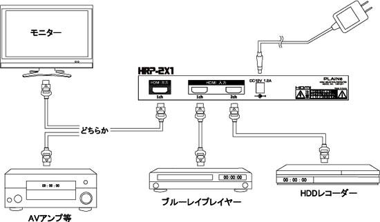 HRP-2X1(スペシャル機能)
