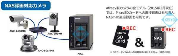 ANC-606VM【赤外線搭載USBハードディスク対応ネットワークカメラ】