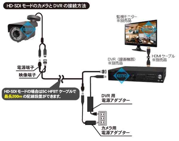 WTW-HDR33【220万画素屋外軒下設置対応赤外線搭載ドーム型カメラ】