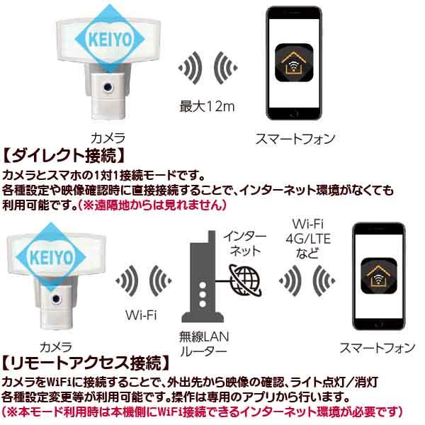 CSL-1000【SDHC64GB対応屋外防滴型WiFi機能搭載センサーライト型ビデオカメラ】