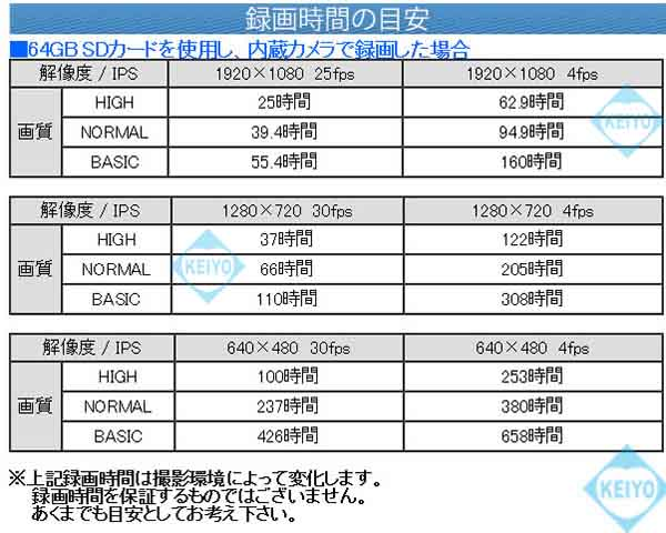ITR-HD2200【SDXC256GB対応フルHD録画屋外防雨型SDカメラレコーダー】
