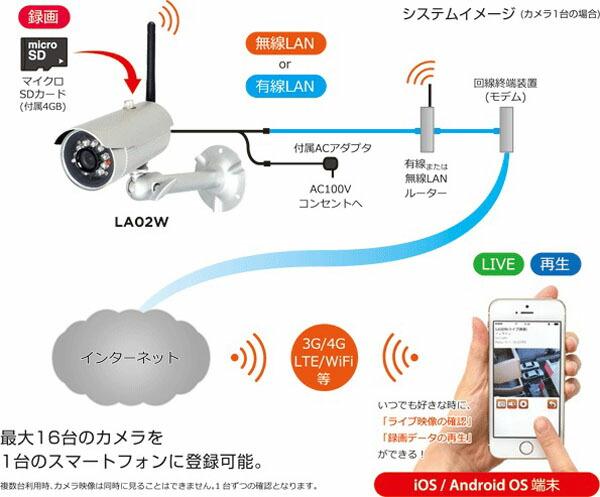"LA-02W【ネットワークカメラ】""border=""0"""