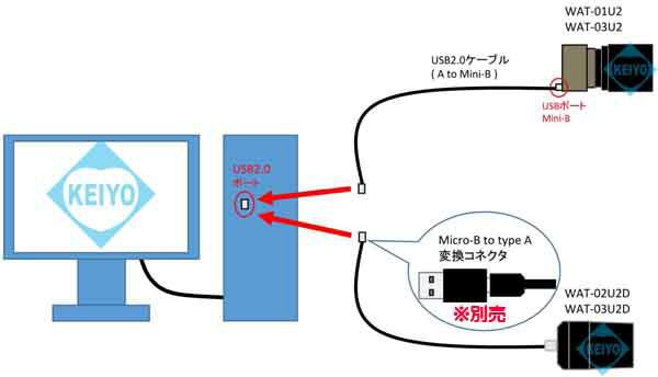 WAT-03U2D【ハイビジョン屋外防滴構造USB2.0方式超小型サイズ高画質防犯カメラ】