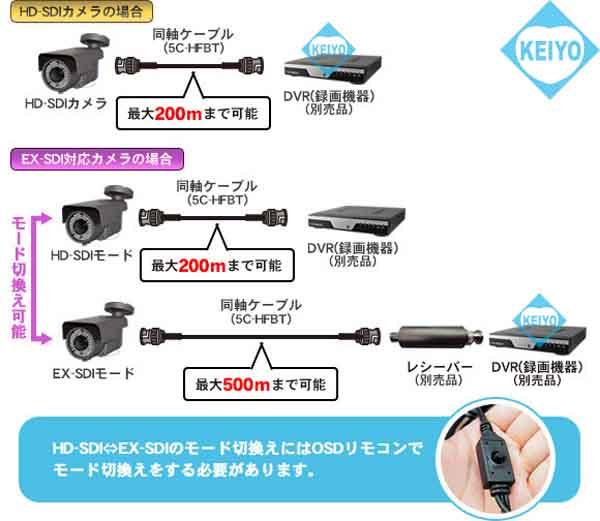 WTW-HR10【220万画素屋外設置対応赤外線搭載ミニバレット型カメラ】
