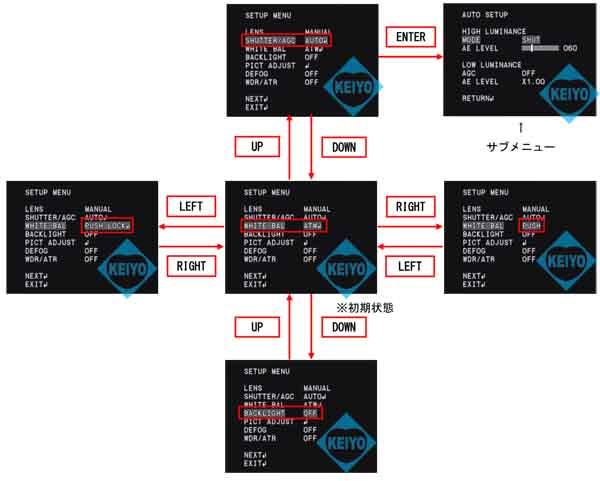 WAT-1200CS【日本製CSマウント対応裏面照射型CMOSWDR搭載高感度デイナイトカメラ】