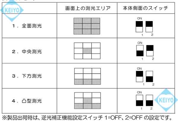 WAT-902H3 ULTIMATE【近赤外線領域対応超高感度モノクロカメラ】】