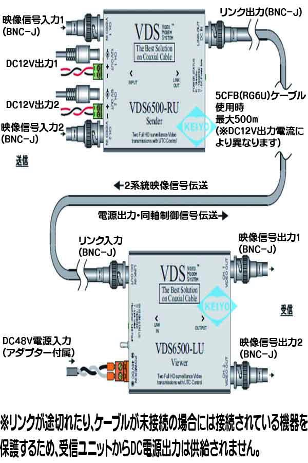 TMX-6500(VDS-6500)【2系統マルチフォーマット対応映像/電源信号伝送システム】