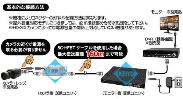 WTW-8HC08D2【HD-SDI信号用映像/電源伝送8ch送受信機セット】