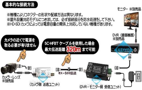 WTW-LHCP1001D【HD-SDI信号用映像/RS-485/電源伝送1ch送受信機セット】