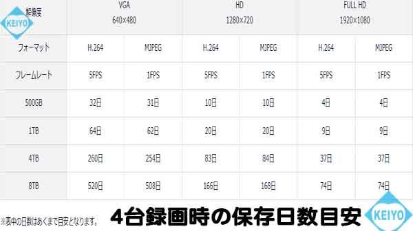 NVR-204MkII【フルHD出力対応2TB搭載カメラ4台用ネットワークレコーダー】