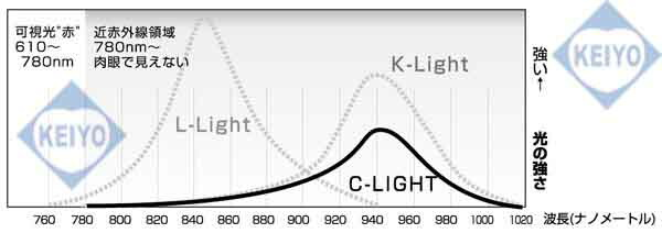 K-LIGHT(LEDスペック)