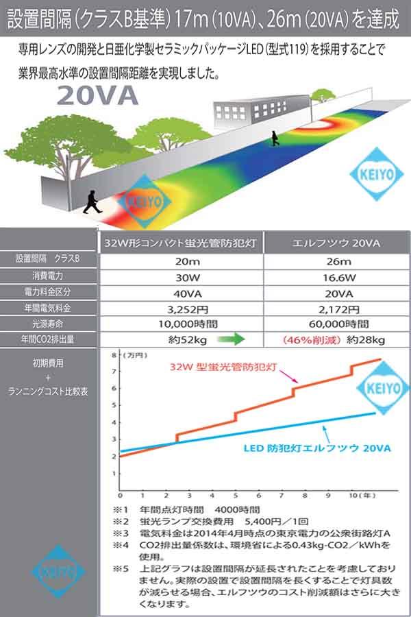 FTU10NL(エルフツウ10VA)【日本製10VA(HF40相当)LED防犯灯】
