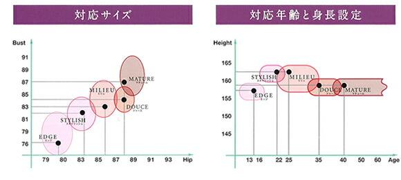 MODELIA 対応サイズ 対応年齢と身長設定