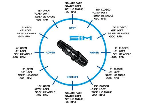 テーラーメイド SIM MAX D ドライバー