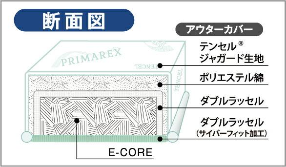 トップアスリートから介護まで体圧分散に極めて優れたE-Core