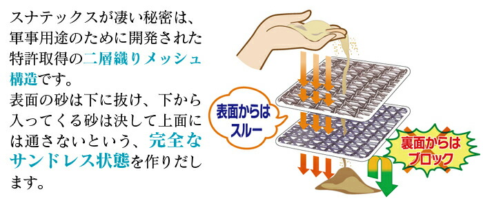 特許取得の二層織りメッシュ構造