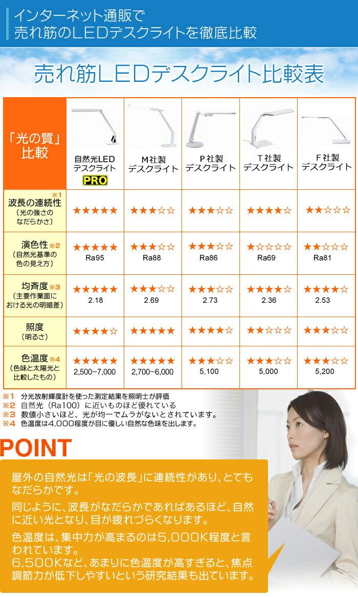 インターネット通販で売れ筋のLEDデスクライトを徹底比較