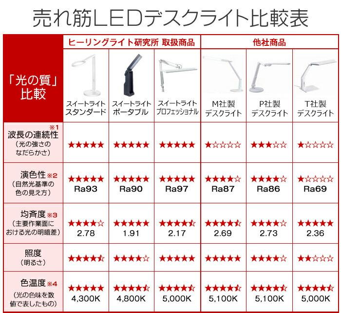 LEDデスクライト比較表