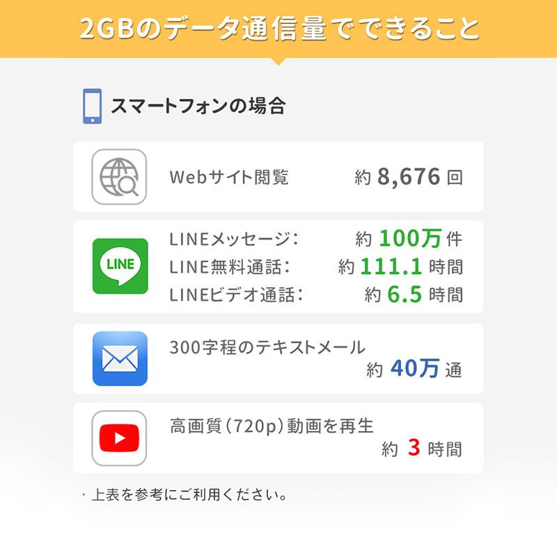 Bee-Fi ビーファイ レンタル WiFi 2GBのデータ通信料でできること
