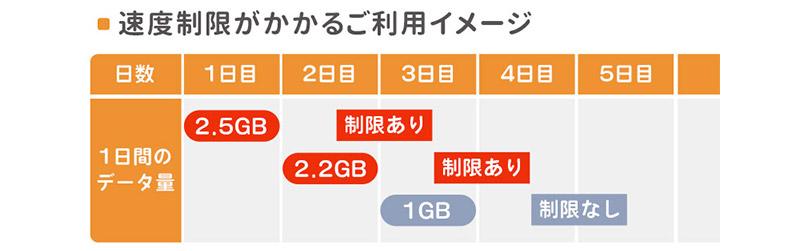 Bee-Fi ビーファイ レンタル WiFi 1日で2GB制限のイメージ表