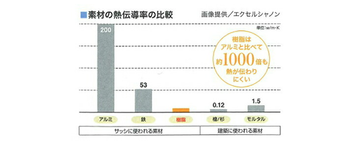 素材の熱電動率の比較