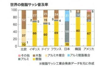 世界の樹脂サッシ普及率