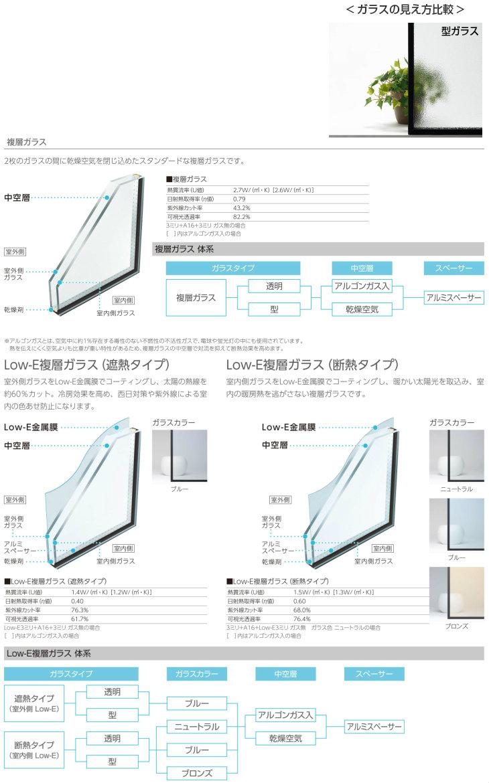 ガラス種類
