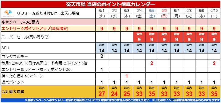 毎月5と0のつく日はポイント最大5倍!