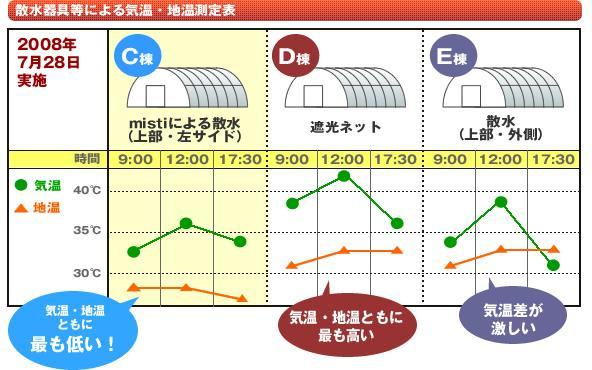 散水器具等による気温・地温測定表