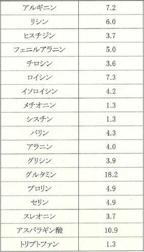 龍神アミノ酸組成表