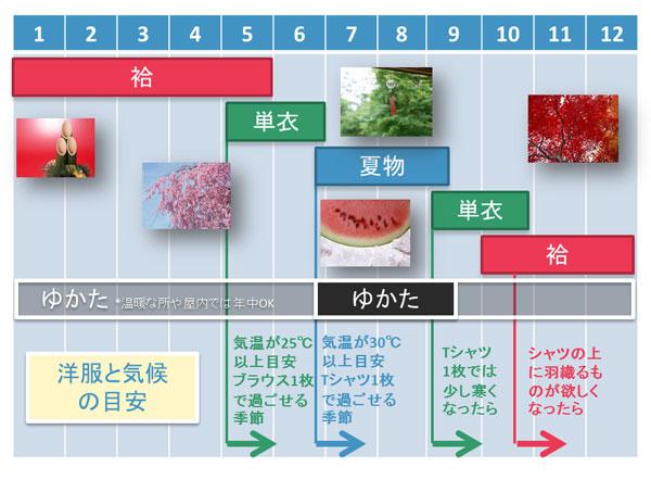 衣替えカレンダー