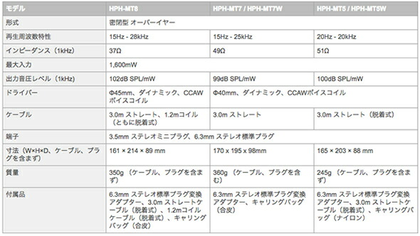 YAMAHA  HPH-MT5 HPH-MT5W ヘッドホンスタジオモニターヘッドホン 販売 価格