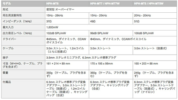 YAMAHA  HPH-MT8 ヘッドホンスタジオモニターヘッドホン 販売 価格