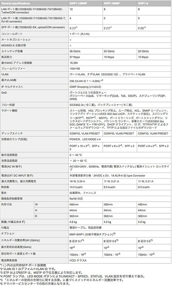 YAMAHA ヤマハ L2スイッチ Dante デジタルミキサー 販売 価格