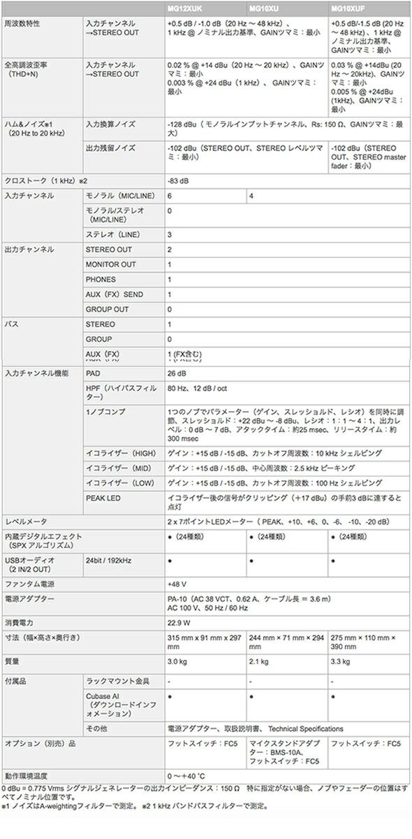 YAMAHA ヤマハ MGシリーズ ミキサー 販売 価格