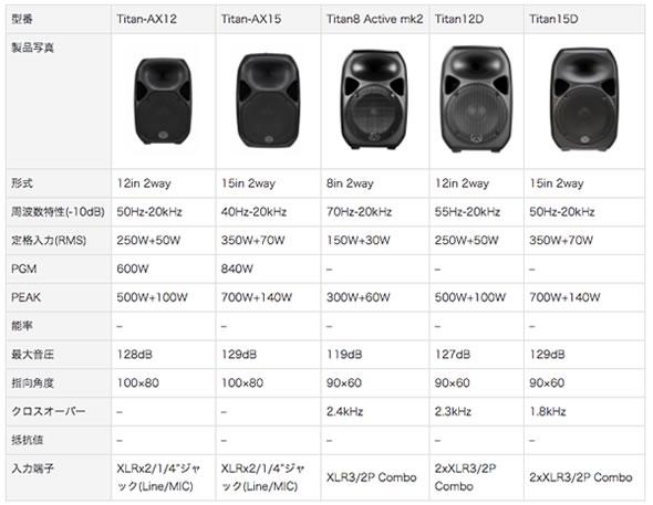 wharfedale pro ワーフデールプロ パワードスピーカー TITAN PA 販売 価格 スピーカー サブウーファー