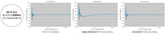 SHURE UHF-R ワイヤレス 価格