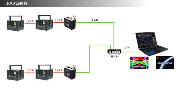 PANGOLIN FB4 FB-4 販売 最安 価格 ABLE LASER ILDA