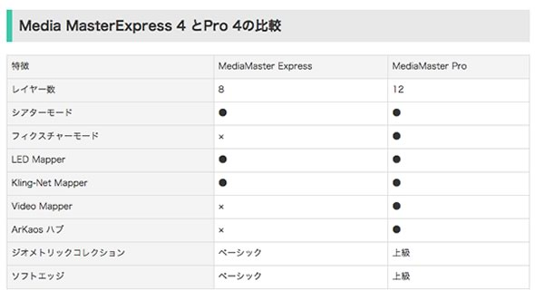 arkaos アルカオス mediamasterpro LEDマッピング プロジェクションマッピング 販売 価格
