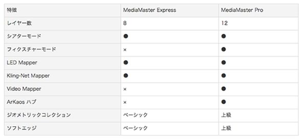 arkaos アルカオス MediaMaster LEDマッピング  LED Mapper Kling-Net 販売 価格