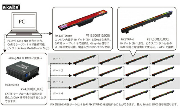 alkalite アルカライト PIX BATTEN160 PIX STRIP40 PIX ENGINE4 Kling-Net LED Mapper 販売 価格