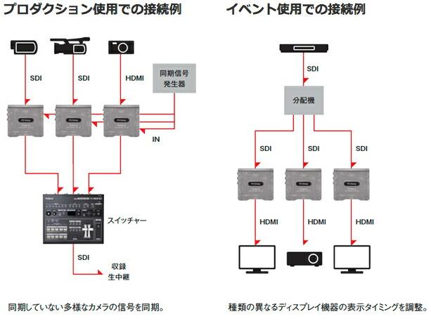 ROLAND VC-1-DL コンバーター 映像機器 舞台照明