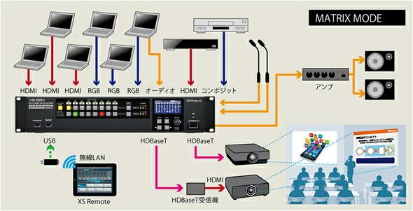ROLAND XS-83H マトリクス スイッチャー ETHERNET HDMI    HDBaseT 販売 価格
