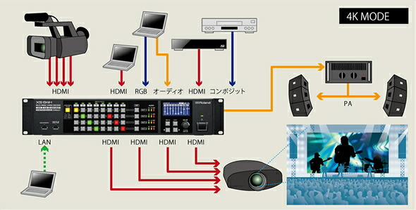 ROLAND XS-82H マトリクス スイッチャー ETHERNET HDMI    HDBaseT 販売 価格