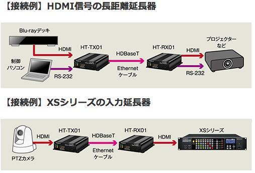 ROLAND HTTX01 ETHERNET HDMI    HDBaseT 販売 価格