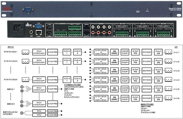 DBX ZONEPRO 1260M dbx PA機器 PA 音響機器 販売