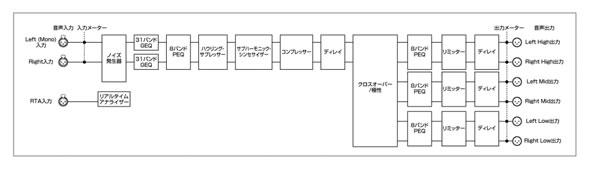 DBX DriveRack PA2 マルチプロセッサー 販売 価格 PA PA機器